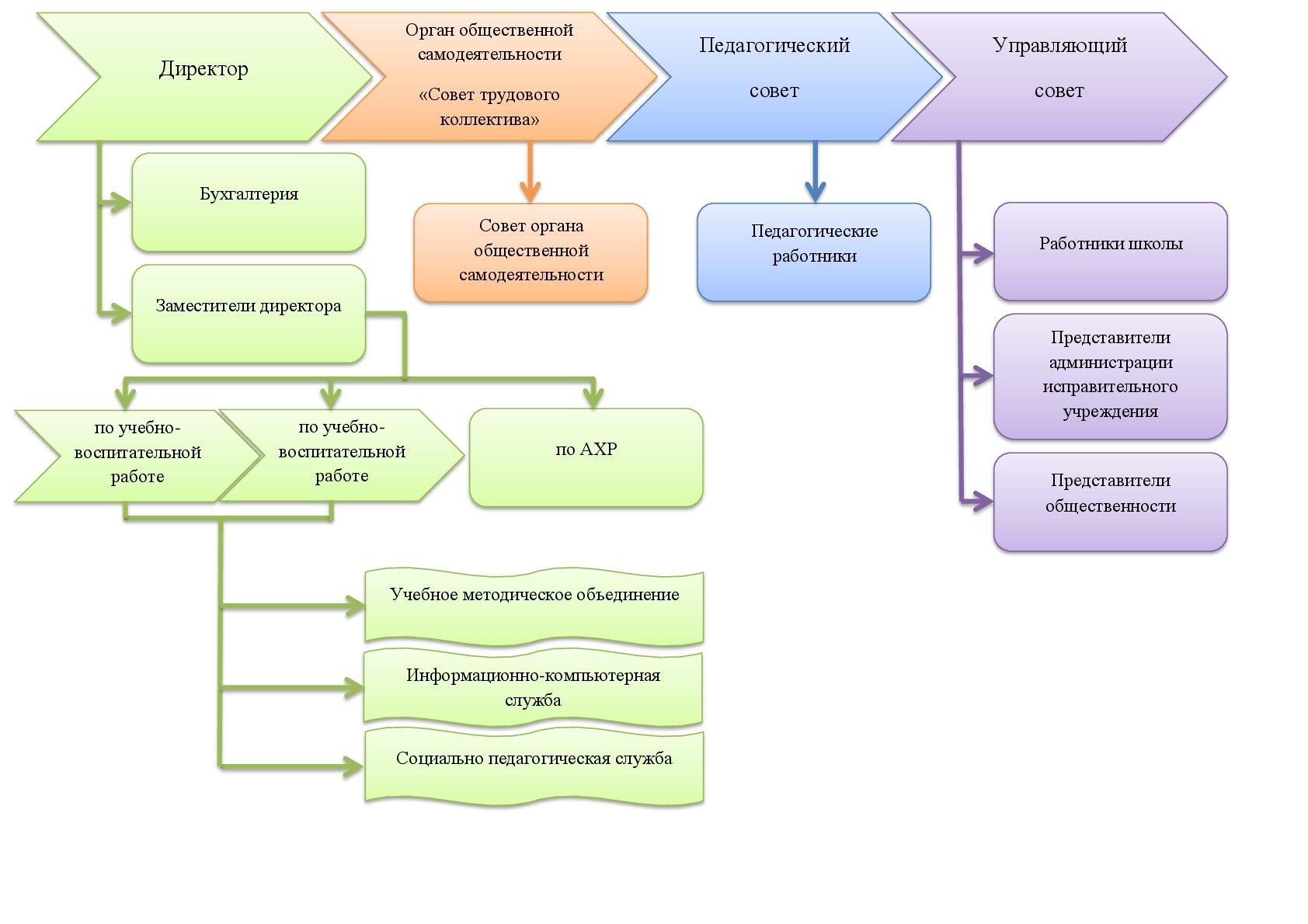 Структура управления МБОУ ВСОШ № 17